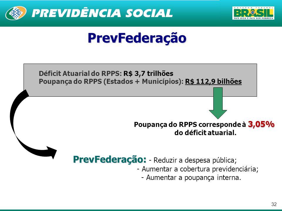 32 Déficit Atuarial do RPPS: R$ 3,7 trilhões Poupança do RPPS (Estados + Municípios): R$ 112,9 bilhões 3,05% Poupança do RPPS corresponde à 3,05% do d