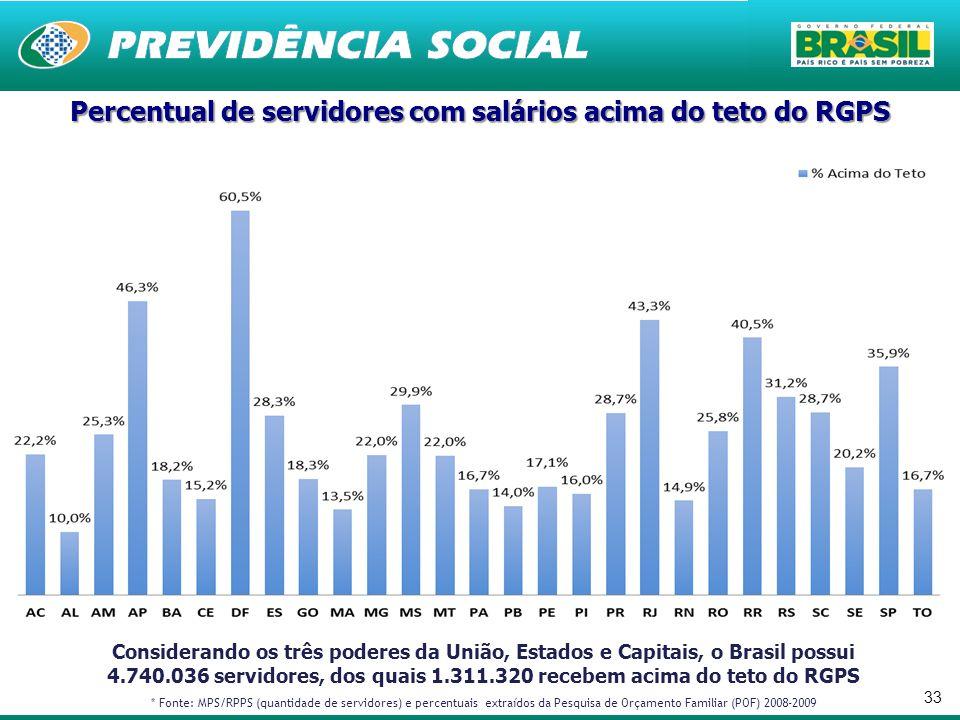 33 Considerando os três poderes da União, Estados e Capitais, o Brasil possui 4.740.036 servidores, dos quais 1.311.320 recebem acima do teto do RGPS