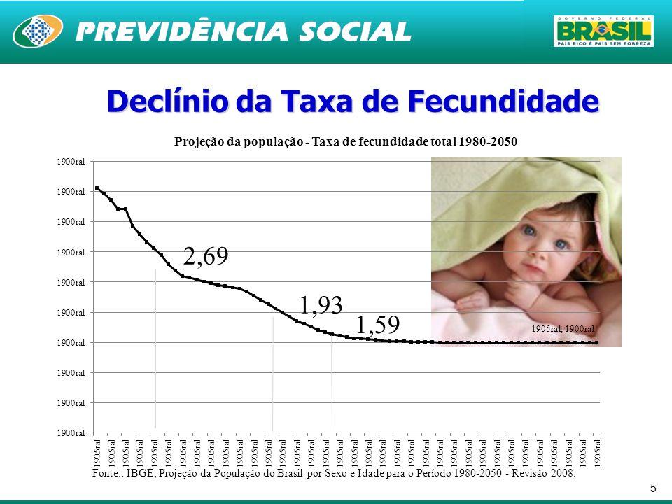5 Declínio da Taxa de Fecundidade