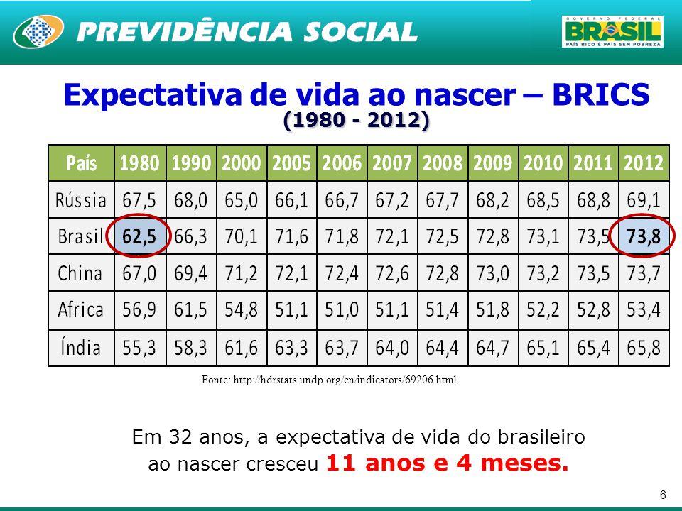 6 Fonte: http://hdrstats.undp.org/en/indicators/69206.html (1980 - 2012) Expectativa de vida ao nascer – BRICS (1980 - 2012) Em 32 anos, a expectativa