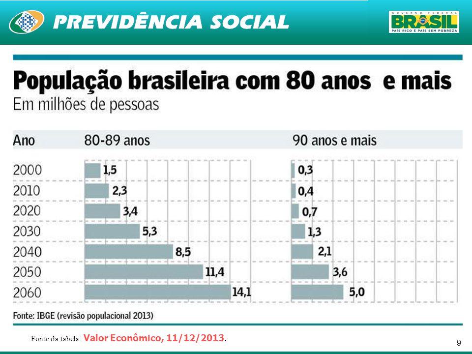 9 Fonte da tabela: Valor Econômico, 11/12/2013.