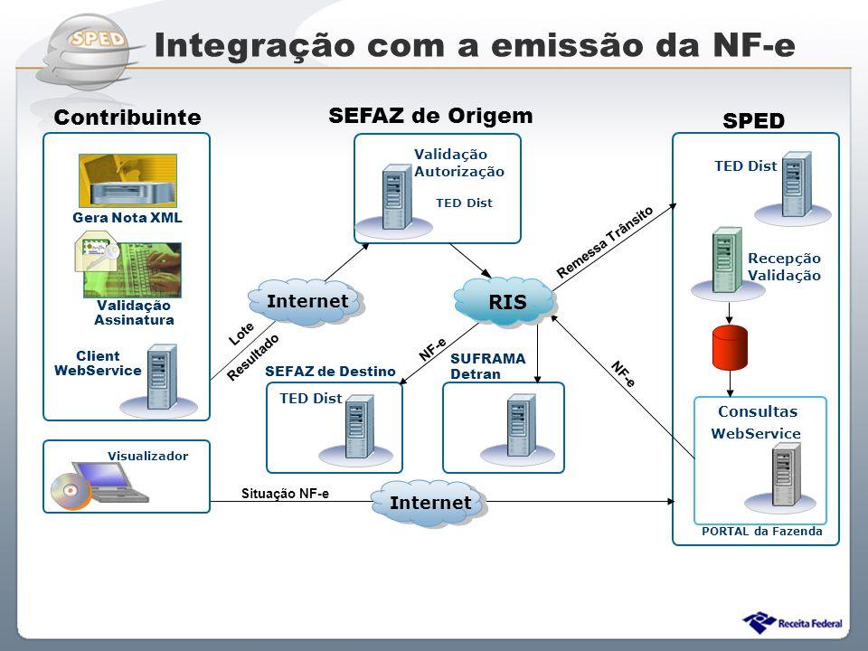Sistema Público de Escrituração Digital Recepção Validação TED Dist PORTAL da Fazenda Lote Resultado NF-e Client WebService Consultas Validação Autori