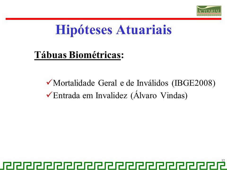Tábuas Biométricas: Mortalidade Geral e de Inválidos (IBGE2008) Entrada em Invalidez (Álvaro Vindas) Hipóteses Atuariais 12
