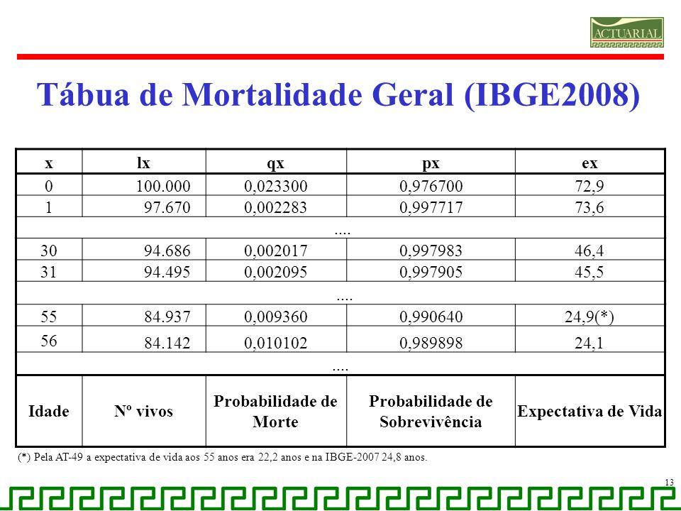 Tábua de Mortalidade Geral (IBGE2008) xlxqxpxex 0 100.0000,0233000,97670072,9 1 97.6700,0022830,99771773,6.... 30 94.6860,0020170,99798346,4 31 94.495