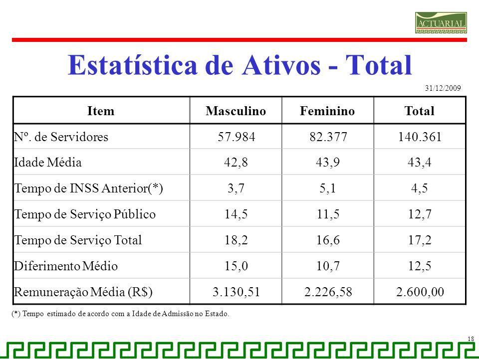 Estatística de Ativos - Total 18 (*) Tempo estimado de acordo com a Idade de Admissão no Estado. ItemMasculinoFemininoTotal Nº. de Servidores57.98482.