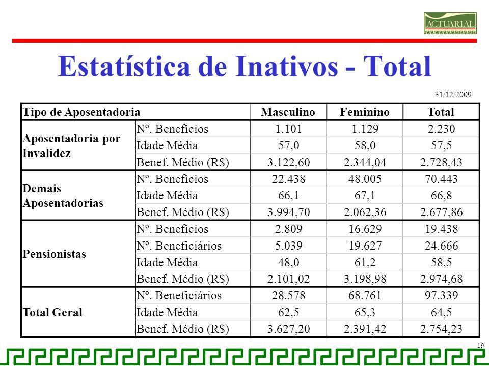 Estatística de Inativos - Total 19 Tipo de AposentadoriaMasculinoFemininoTotal Aposentadoria por Invalidez Nº. Benefícios1.1011.1292.230 Idade Média57