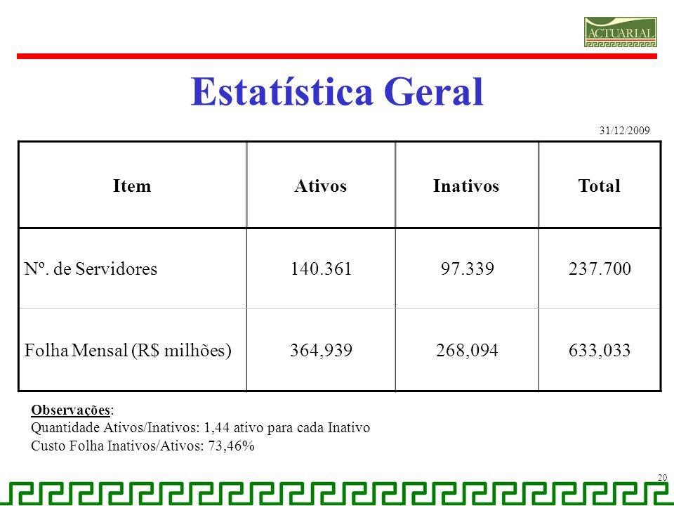 Estatística Geral 20 ItemAtivosInativosTotal Nº. de Servidores140.36197.339237.700 Folha Mensal (R$ milhões)364,939268,094633,033 31/12/2009 Observaçõ