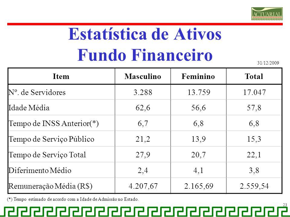 Estatística de Ativos Fundo Financeiro 23 (*) Tempo estimado de acordo com a Idade de Admissão no Estado. ItemMasculinoFemininoTotal Nº. de Servidores