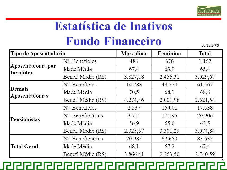 Estatística de Inativos Fundo Financeiro 24 Tipo de AposentadoriaMasculinoFemininoTotal Aposentadoria por Invalidez Nº. Benefícios4866761.162 Idade Mé