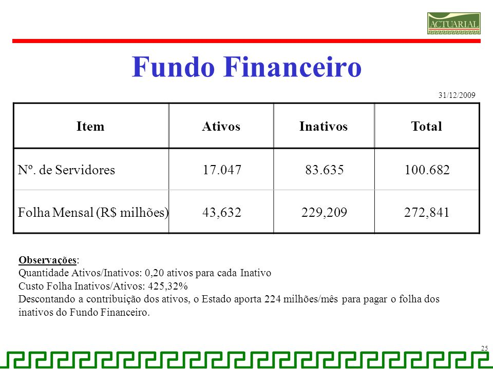 Fundo Financeiro 25 ItemAtivosInativosTotal Nº. de Servidores17.04783.635100.682 Folha Mensal (R$ milhões)43,632229,209272,841 31/12/2009 Observações: