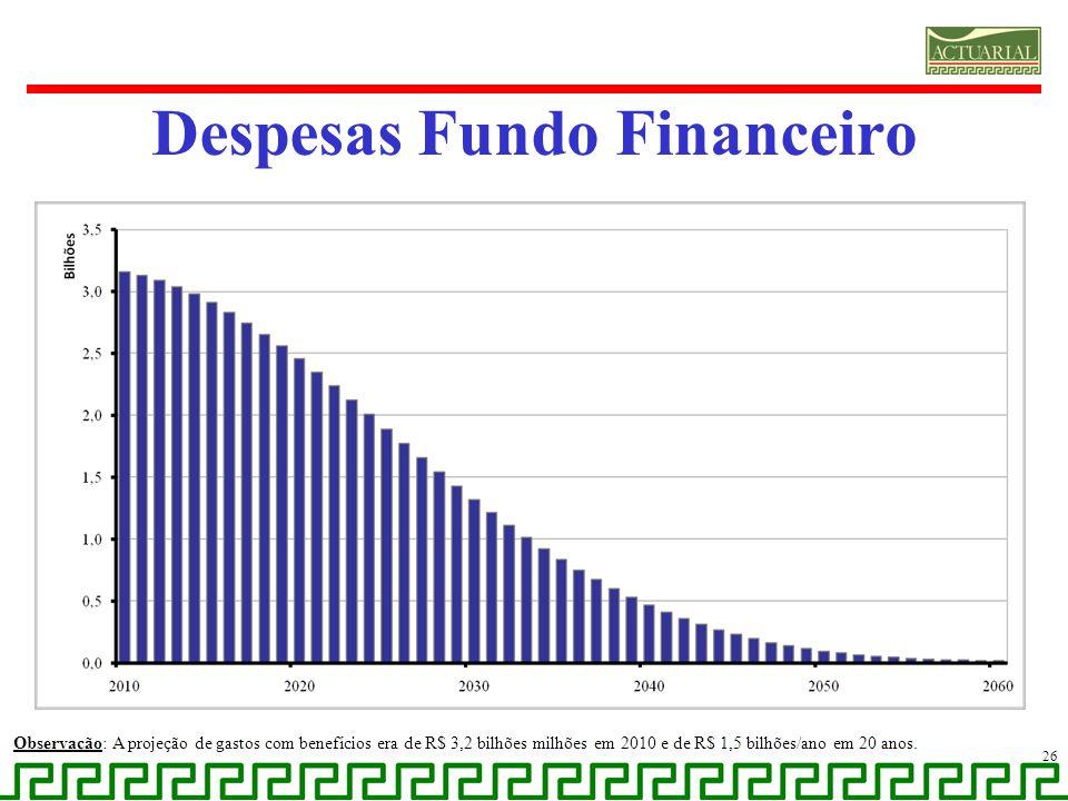 Despesas Fundo Financeiro Observação: A projeção de gastos com benefícios era de R$ 3,2 bilhões milhões em 2010 e de R$ 1,5 bilhões/ano em 20 anos. 26