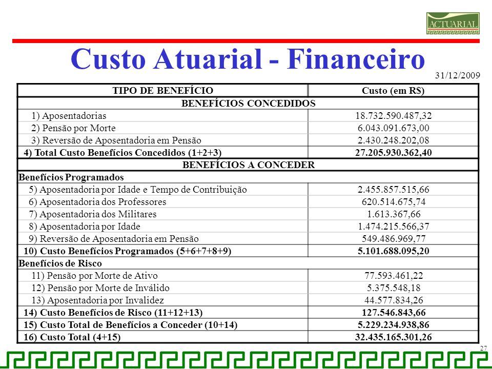 Custo Atuarial - Financeiro 31/12/2009 27 TIPO DE BENEFÍCIOCusto (em R$) BENEFÍCIOS CONCEDIDOS 1) Aposentadorias18.732.590.487,32 2) Pensão por Morte6