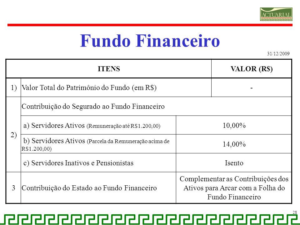 Fundo Financeiro 28 31/12/2009 ITENSVALOR (R$) 1)Valor Total do Patrimônio do Fundo (em R$)- 2) Contribuição do Segurado ao Fundo Financeiro a) Servid