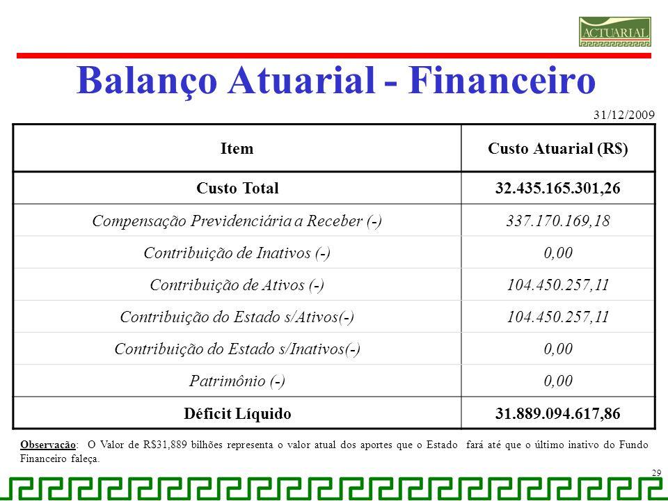 Balanço Atuarial - Financeiro 31/12/2009 29 ItemCusto Atuarial (R$) Custo Total32.435.165.301,26 Compensação Previdenciária a Receber (-)337.170.169,1