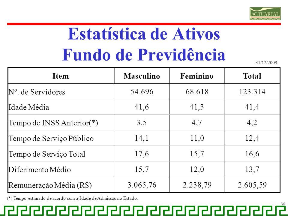Estatística de Ativos Fundo de Previdência 30 (*) Tempo estimado de acordo com a Idade de Admissão no Estado. ItemMasculinoFemininoTotal Nº. de Servid