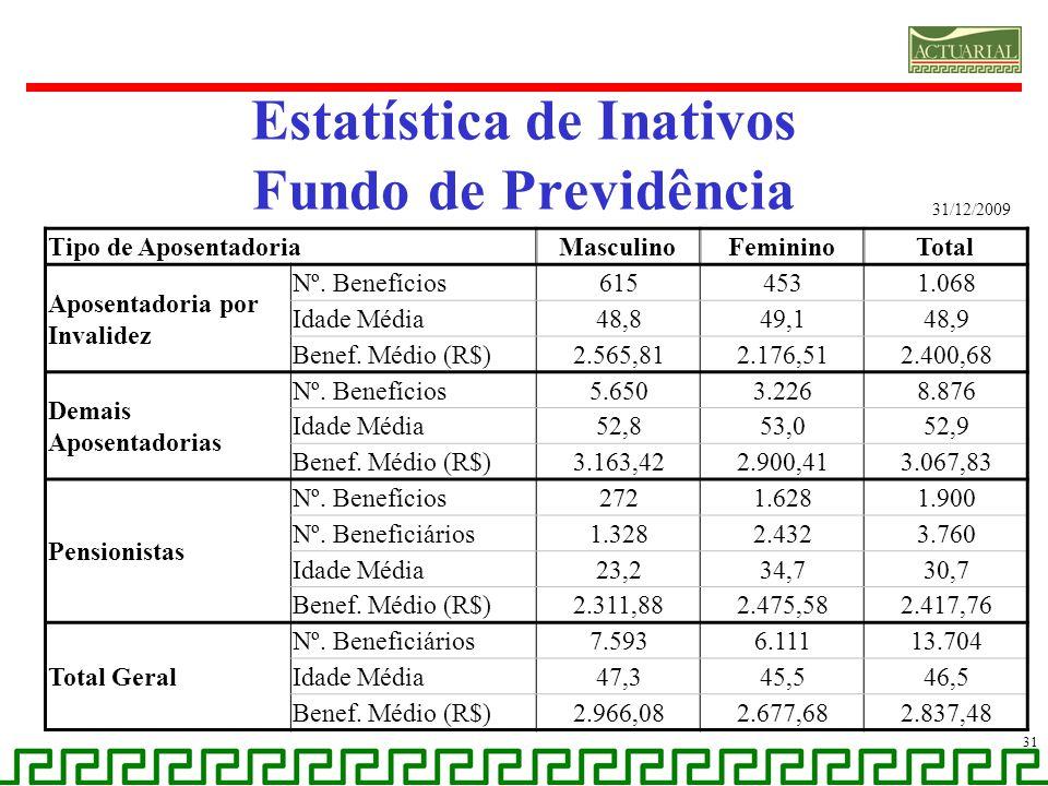 Estatística de Inativos Fundo de Previdência 31 Tipo de AposentadoriaMasculinoFemininoTotal Aposentadoria por Invalidez Nº. Benefícios6154531.068 Idad