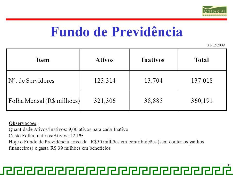 Fundo de Previdência 32 ItemAtivosInativosTotal Nº. de Servidores123.31413.704137.018 Folha Mensal (R$ milhões)321,30638,885360,191 31/12/2009 Observa