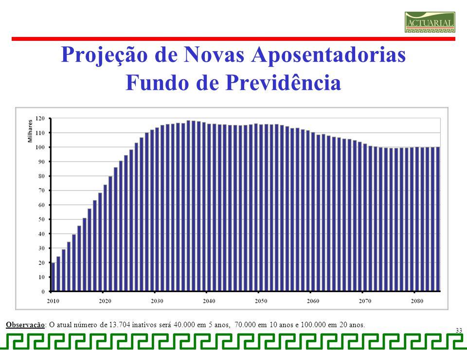 Projeção de Novas Aposentadorias Fundo de Previdência Observação: O atual número de 13.704 inativos será 40.000 em 5 anos, 70.000 em 10 anos e 100.000