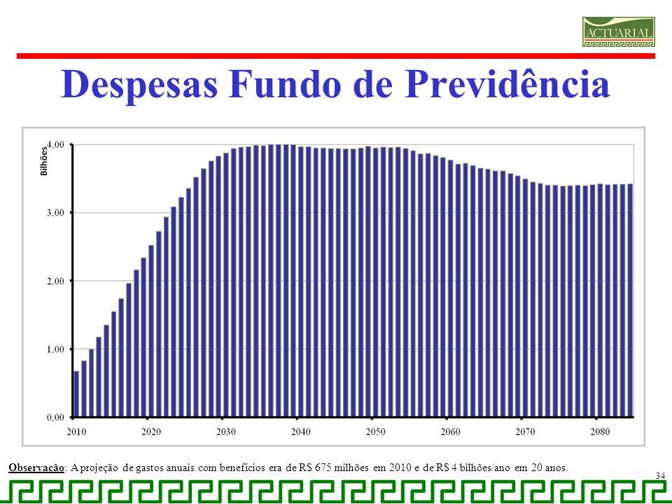Despesas Fundo de Previdência Observação: A projeção de gastos anuais com benefícios era de R$ 675 milhões em 2010 e de R$ 4 bilhões/ano em 20 anos. 3