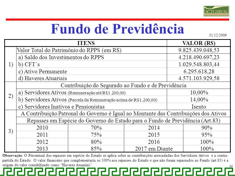 Fundo de Previdência 36 31/12/2009 ITENSVALOR (R$) 1) Valor Total do Patrimônio do RPPS (em R$)9.825.439.048,53 a) Saldo dos Investimentos do RPPS4.21
