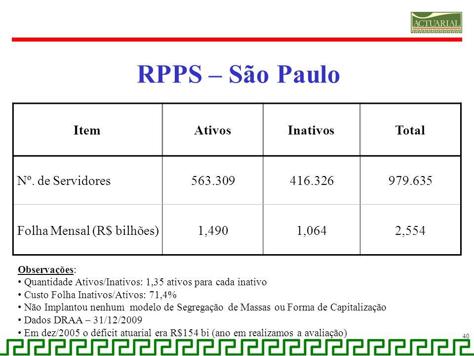 RPPS – São Paulo 40 ItemAtivosInativosTotal Nº. de Servidores563.309416.326979.635 Folha Mensal (R$ bilhões)1,4901,0642,554 Observações: Quantidade At