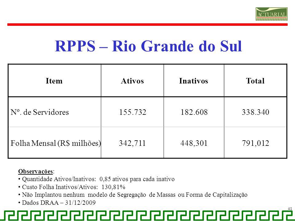RPPS – Rio Grande do Sul 41 ItemAtivosInativosTotal Nº. de Servidores155.732182.608338.340 Folha Mensal (R$ milhões)342,711448,301791,012 Observações: