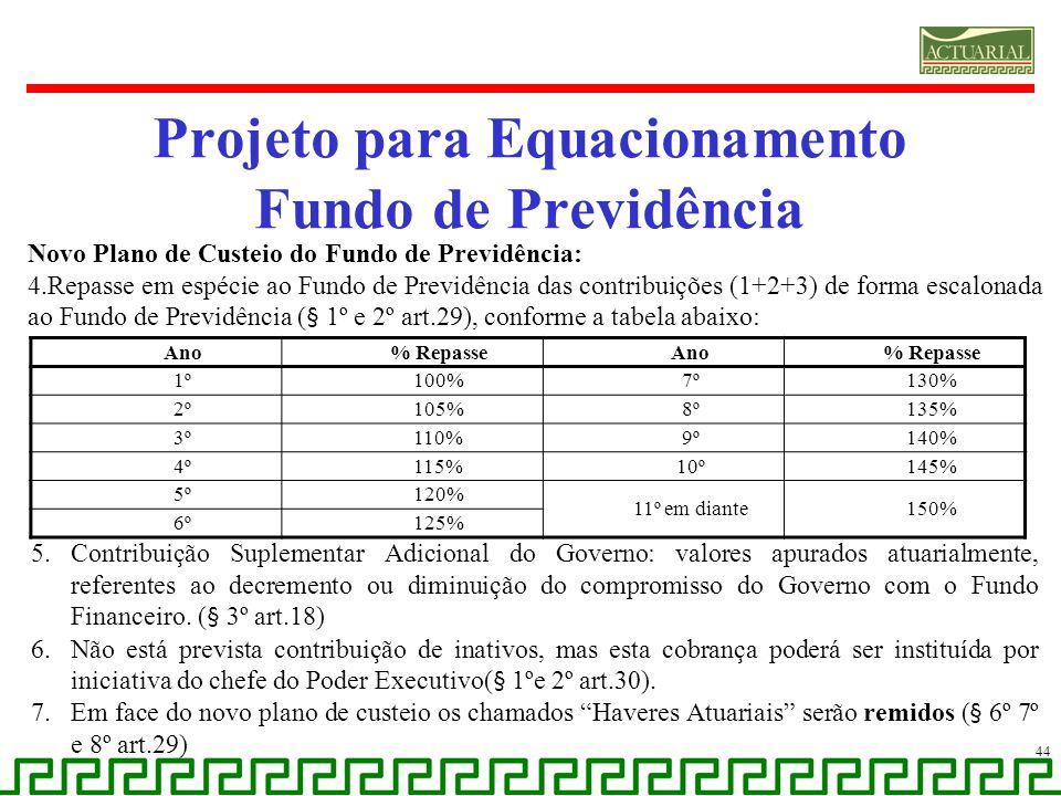 Projeto para Equacionamento Fundo de Previdência 44 Novo Plano de Custeio do Fundo de Previdência: 4.Repasse em espécie ao Fundo de Previdência das co