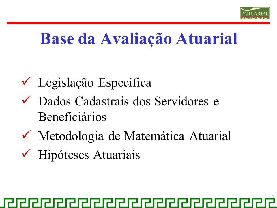 Base da Avaliação Atuarial Legislação Específica Dados Cadastrais dos Servidores e Beneficiários Metodologia de Matemática Atuarial Hipóteses Atuariai