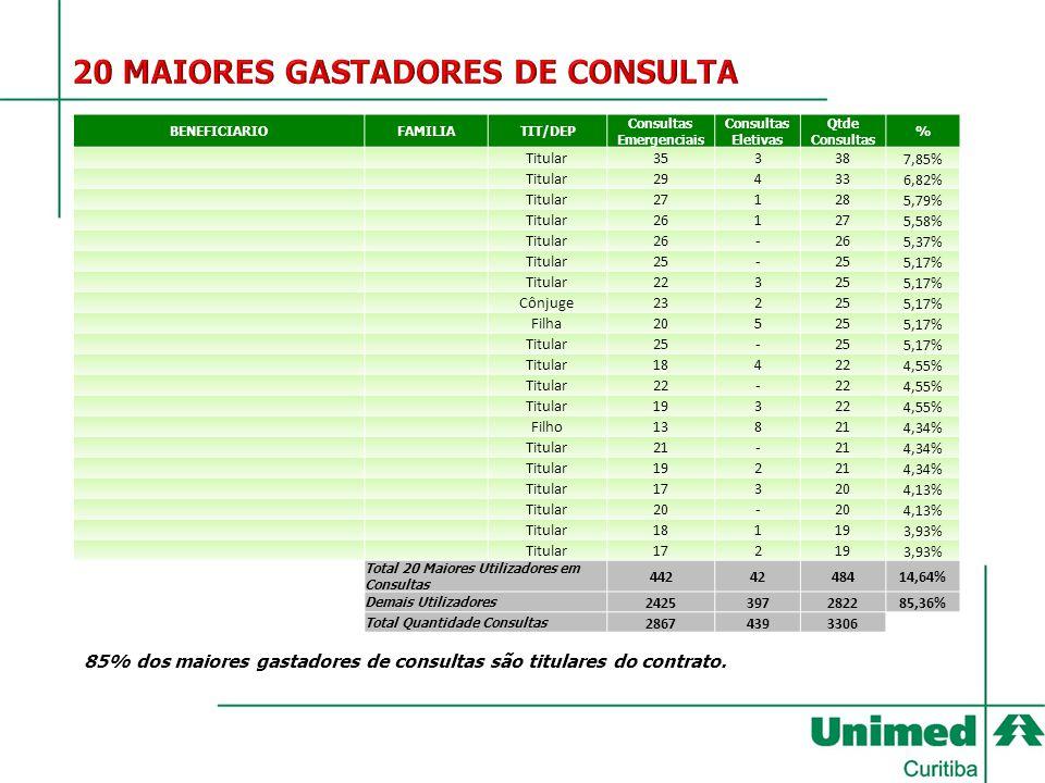 BENEFICIARIOFAMILIATIT/DEP Consultas Emergenciais Consultas Eletivas Qtde Consultas % Titular35338 7,85% Titular29433 6,82% Titular27128 5,79% Titular