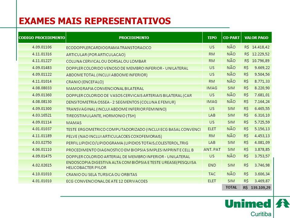CODIGO PROCEDIMENTOPROCEDIMENTOTIPOCO-PARTVALOR PAGO 4.09.01106 ECODOPPLERCARDIOGRAMA TRANSTORACICO USNÃO R$ 14.418,42 4.11.01316 ARTICULAR (POR ARTIC