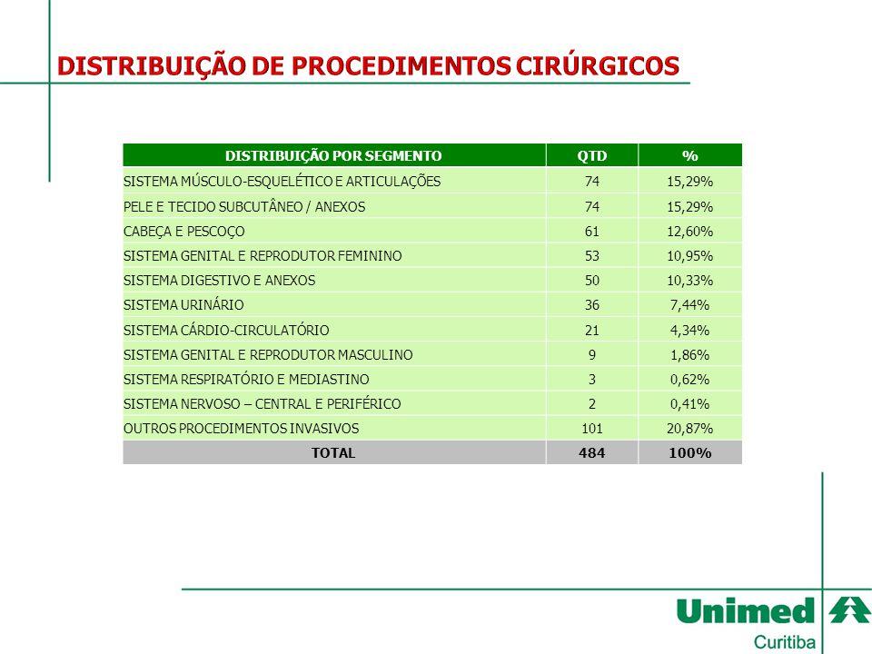DISTRIBUIÇÃO POR SEGMENTOQTD% SISTEMA MÚSCULO-ESQUELÉTICO E ARTICULAÇÕES7415,29% PELE E TECIDO SUBCUTÂNEO / ANEXOS7415,29% CABEÇA E PESCOÇO6112,60% SI