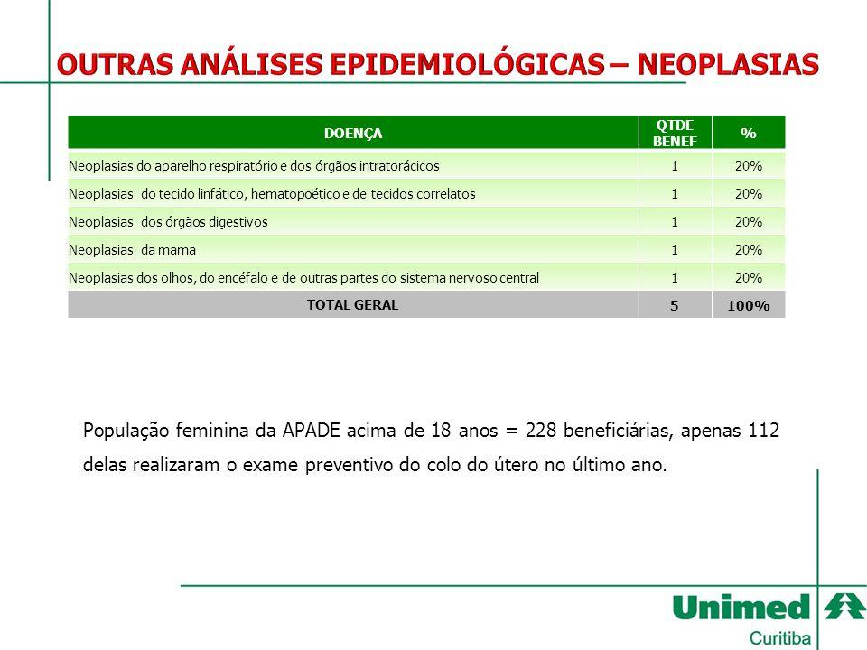 DOENÇA QTDE BENEF % Neoplasias do aparelho respiratório e dos órgãos intratorácicos120% Neoplasias do tecido linfático, hematopoético e de tecidos cor