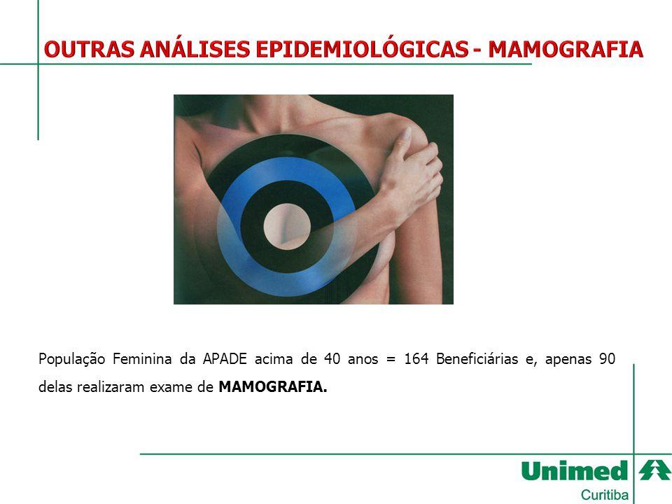 População Feminina da APADE acima de 40 anos = 164 Beneficiárias e, apenas 90 delas realizaram exame de MAMOGRAFIA.
