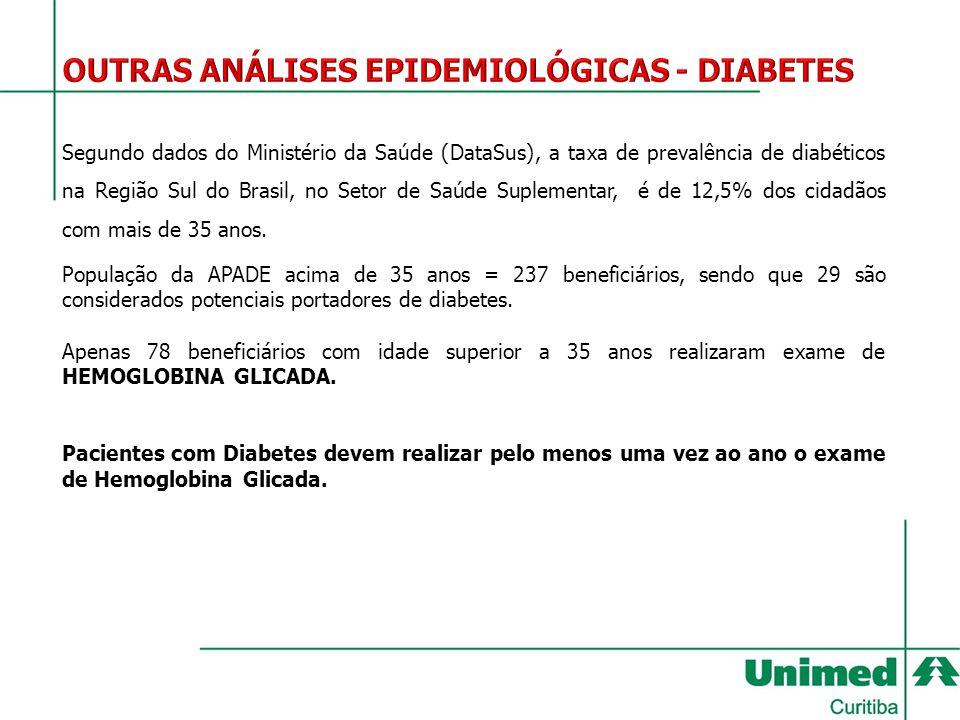 Segundo dados do Ministério da Saúde (DataSus), a taxa de prevalência de diabéticos na Região Sul do Brasil, no Setor de Saúde Suplementar, é de 12,5%