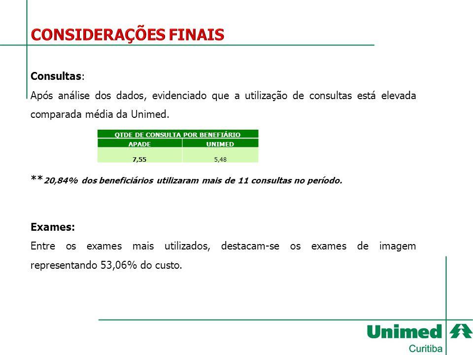 Consultas: Após análise dos dados, evidenciado que a utilização de consultas está elevada comparada média da Unimed. ** 20,84% dos beneficiários utili