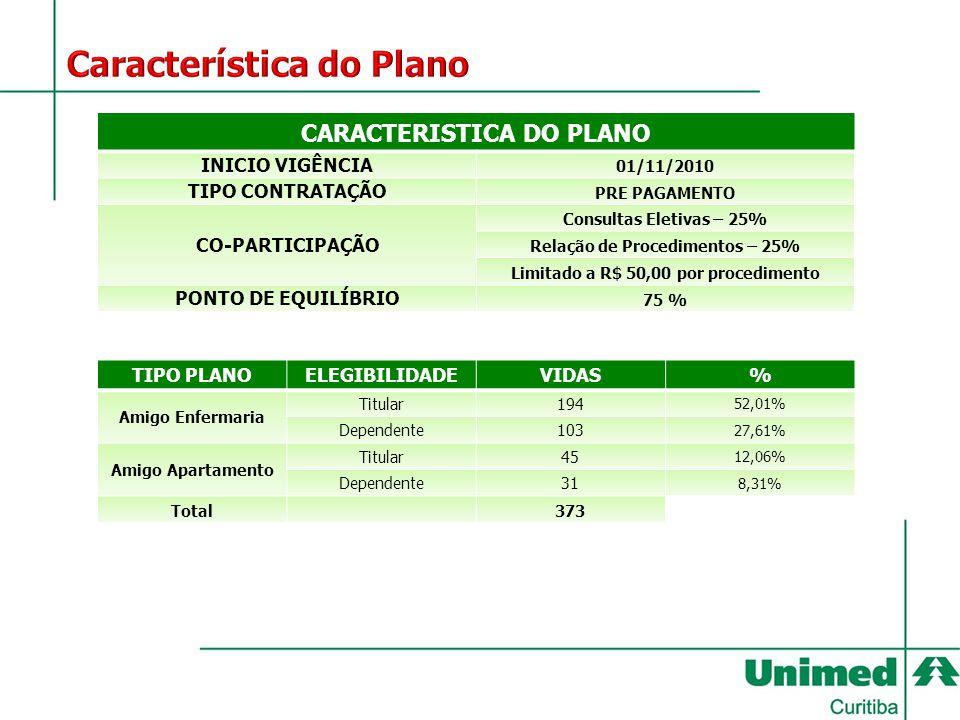 CARACTERISTICA DO PLANO INICIO VIGÊNCIA 01/11/2010 TIPO CONTRATAÇÃO PRE PAGAMENTO CO-PARTICIPAÇÃO Consultas Eletivas – 25% Relação de Procedimentos –