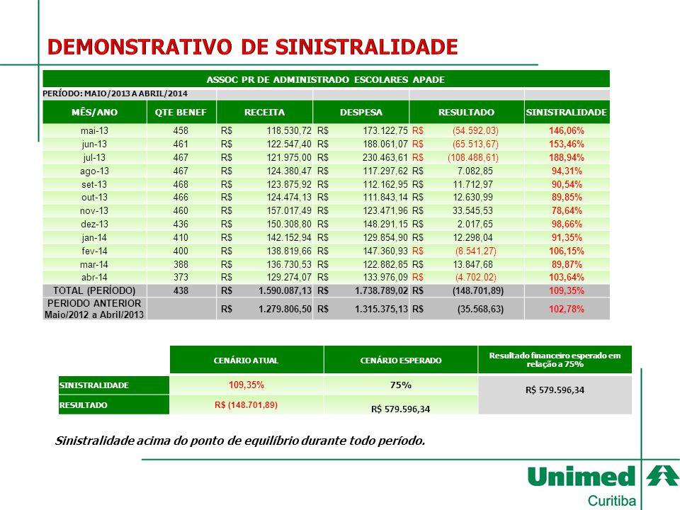ASSOC PR DE ADMINISTRADO ESCOLARES APADE PERÍODO: MAIO/2013 A ABRIL/2014 MÊS/ANOQTE BENEFRECEITADESPESARESULTADOSINISTRALIDADE mai-13458 R$ 118.530,72