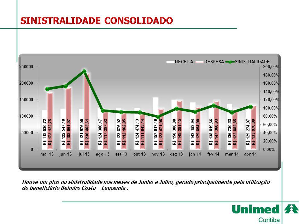 Houve um pico na sinistralidade nos meses de Junho e Julho, gerado principalmente pela utilização do beneficiário Belmiro Costa – Leucemia.