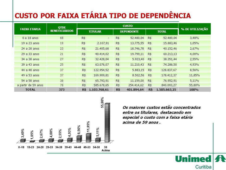 FAIXA ETARIA QTDE BENEFICIÁRIOS CUSTO % DE UTILIZAÇÃO TITULARDEPENDENTETOTAL 0 a 18 anos68 R$ - R$ 52.480,04 3,48% 19 a 23 anos19 R$ 2.107,91 R$ 13.77