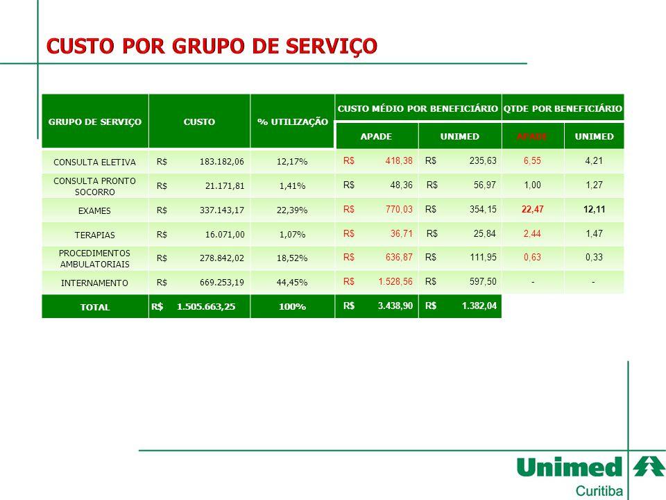 GRUPO DE SERVIÇOCUSTO % UTILIZAÇÃO CUSTO MÉDIO POR BENEFICIÁRIOQTDE POR BENEFICIÁRIO APADEUNIMEDAPADEUNIMED CONSULTA ELETIVA R$ 183.182,0612,17% R$ 41