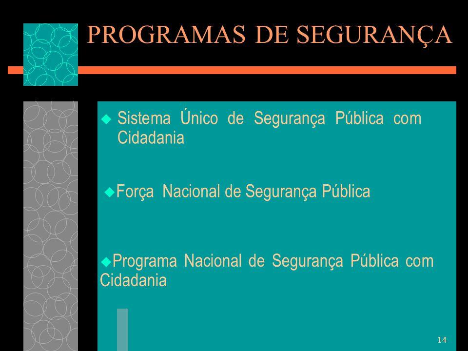 14  Sistema Único de Segurança Pública com Cidadania PROGRAMAS DE SEGURANÇA  Força Nacional de Segurança Pública  Programa Nacional de Segurança Pú