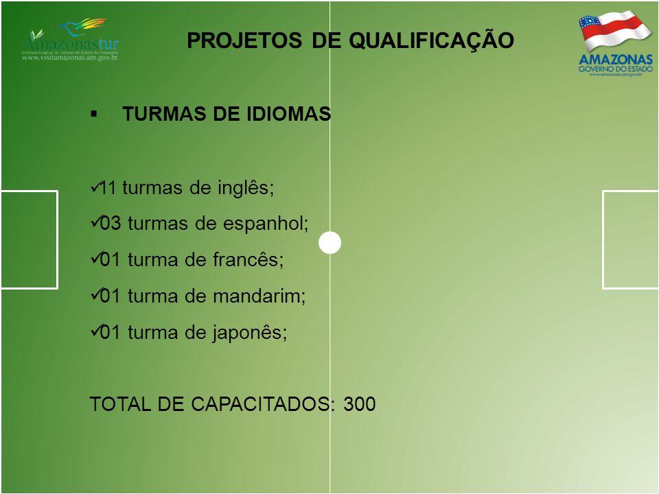 PROJETOS DE QUALIFICAÇÃO  TURMAS DE IDIOMAS 11 turmas de inglês; 03 turmas de espanhol; 01 turma de francês; 01 turma de mandarim; 01 turma de japonês; TOTAL DE CAPACITADOS: 300
