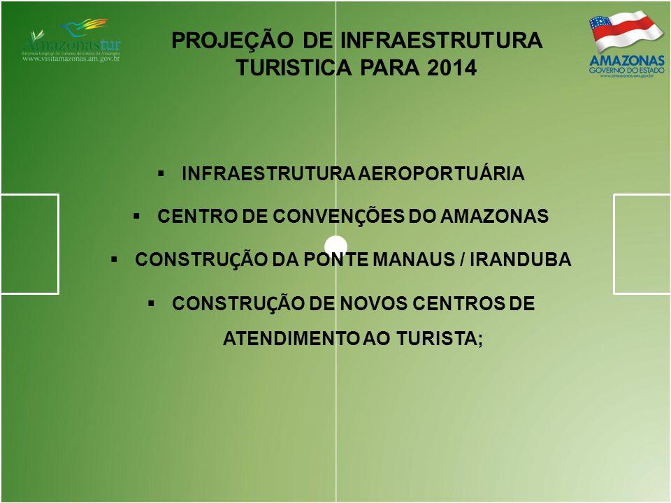 PLANO ESTADUAL DE TURISMO – VICTÓRIA RÉGIA 2008-2011 MACROPROGRAMA: PRODUTO PROGRAMA DE CAPACITAÇÃO DA MÃO-DE-OBRA: PROMOVER CURSOS BÁSICOS PARA CAPACITAR FUNCIONÁRIOS DE DIVERSAS ÁREAS ESTABELECER PARCERIAS COM ENTIDADES-CHAVES PARA FACILIAR A IMPLANTAÇÃO DO PROGRAMA DE CAPACITAÇÃO PROJETOS DE QUALIFICAÇÃO