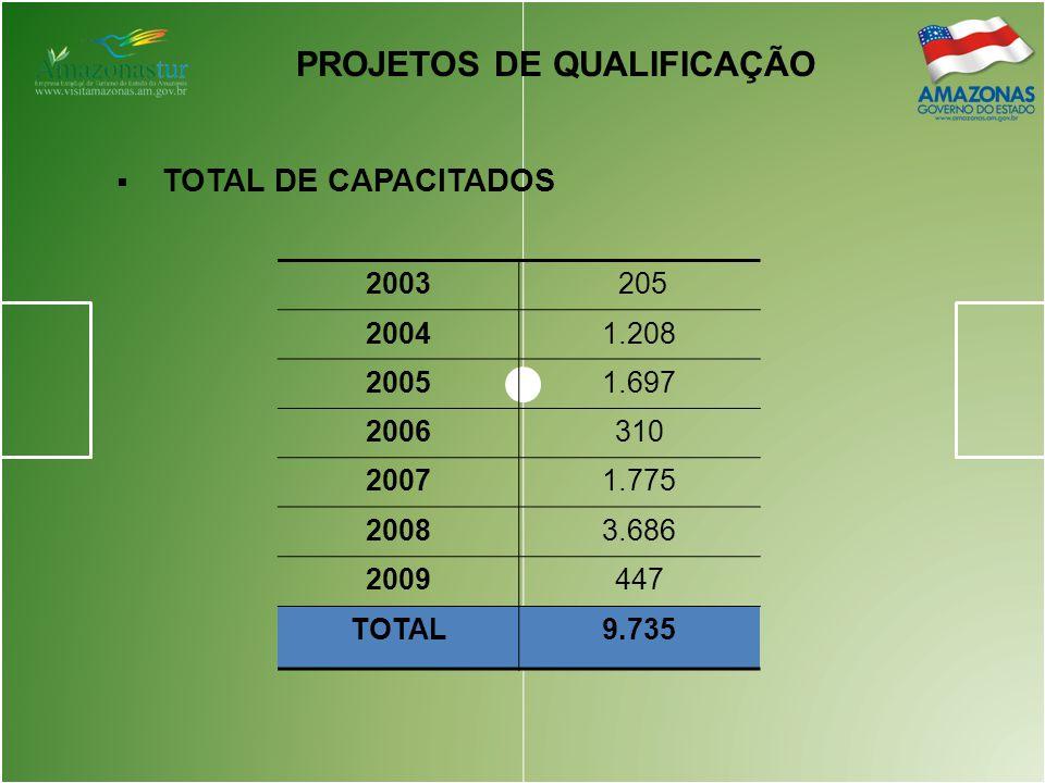PROJETOS DE QUALIFICAÇÃO  TOTAL DE CAPACITADOS 2003 205 20041.208 20051.697 2006310 20071.775 20083.686 2009447 TOTAL9.735