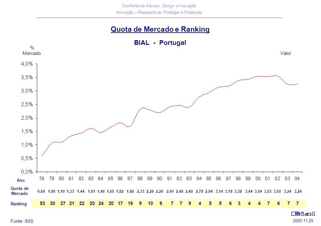 Conferência Marcas, Design e Inovação Inovação – Perspectivar, Proteger e Potenciar 2005.11.29 Quota de Mercado e Ranking BIAL - Portugal Ranking 0,59