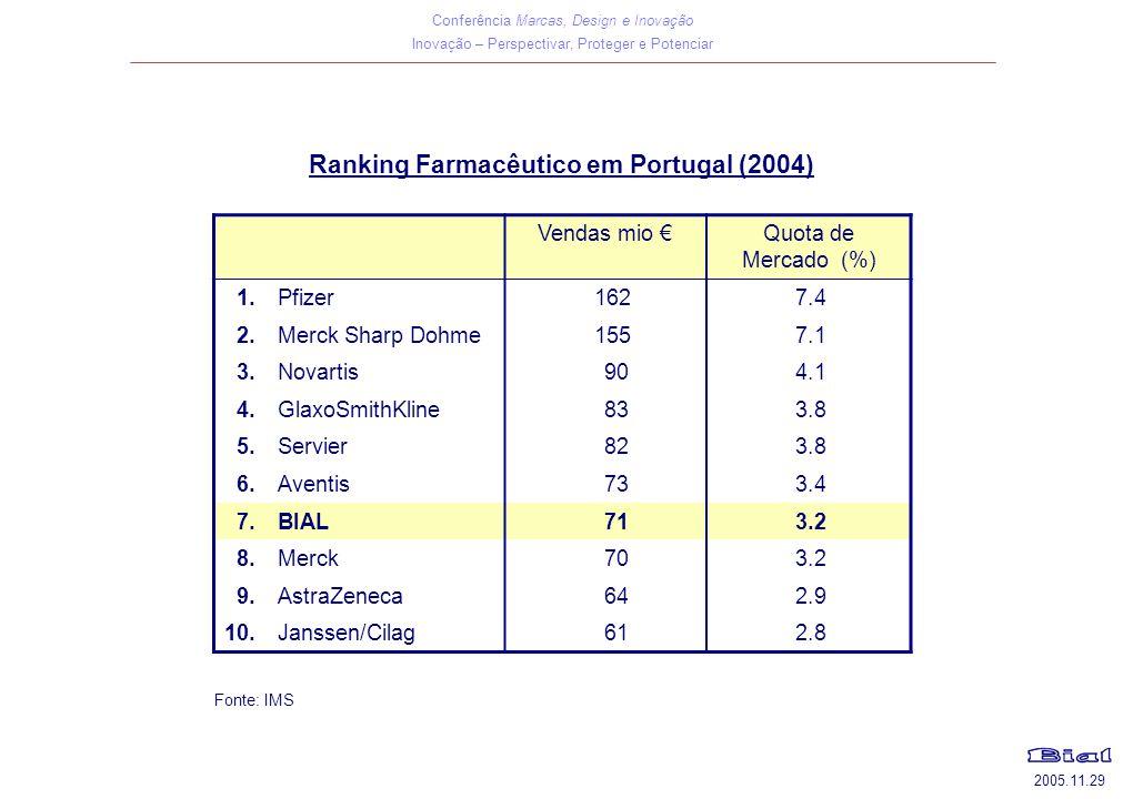 Conferência Marcas, Design e Inovação Inovação – Perspectivar, Proteger e Potenciar 2005.11.29 Ranking Farmacêutico em Portugal (2004) Vendas mio €Quota de Mercado (%) 1.Pfizer1627.4 2.Merck Sharp Dohme1557.1 3.Novartis904.1 4.GlaxoSmithKline833.8 5.Servier823.8 6.Aventis733.4 7.BIAL713.2 8.Merck703.2 9.AstraZeneca642.9 10.Janssen/Cilag612.8 Fonte: IMS