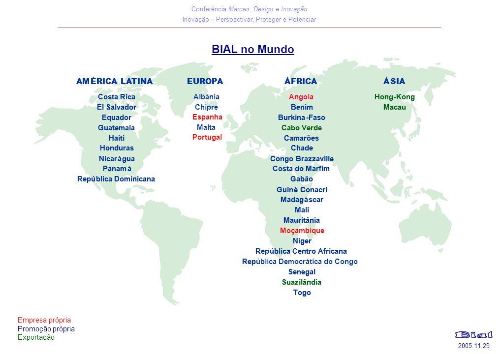 Conferência Marcas, Design e Inovação Inovação – Perspectivar, Proteger e Potenciar 2005.11.29 Empresa própria Promoção própria Exportação BIAL no Mundo AMÉRICA LATINAEUROPAÁFRICAÁSIA Costa RicaAlbâniaHong-Kong ElSalvadorBenimMacau EquadorBurkina-Faso GuatemalaCabo Verde HaitiCamarões HondurasChade NicaráguaCongoBrazzaville PanamáCosta do Marfim República DominicanaGabão GuinéConacri Madagáscar Mali Mauritânia Niger República Centro Africana Rep Senegal Suazilândia Togo AMÉRICA LATINAEUROPAÁFRICAÁSIA Costa Rica Chipre AngolaHong-Kong ElSalvador Espanha BenimMacau Equador Malta Burkina-Faso Guatemala Portugal Cabo Verde HaitiCamarões HondurasChade NicaráguaCongoBrazzaville PanamáCosta do Marfim República DominicanaGabão GuinéConacri Madagáscar Mali Mauritânia Moçambique Niger República Centro Africana República Democrática do Congo Senegal Suazilândia Togo