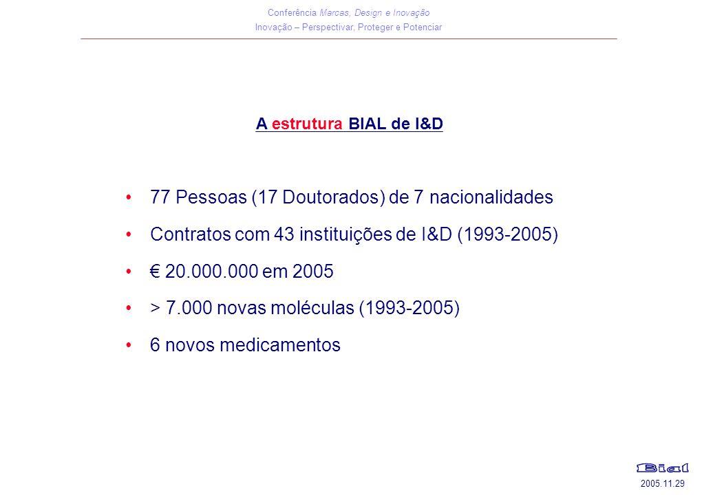 Conferência Marcas, Design e Inovação Inovação – Perspectivar, Proteger e Potenciar 2005.11.29 A estrutura BIAL de I&D 77 Pessoas (17 Doutorados) de 7 nacionalidades Contratos com 43 instituições de I&D (1993-2005) € 20.000.000 em 2005 > 7.000 novas moléculas (1993-2005) 6 novos medicamentos