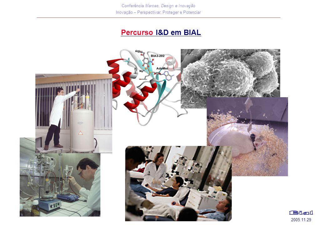 Conferência Marcas, Design e Inovação Inovação – Perspectivar, Proteger e Potenciar 2005.11.29 Percurso I&D em BIAL