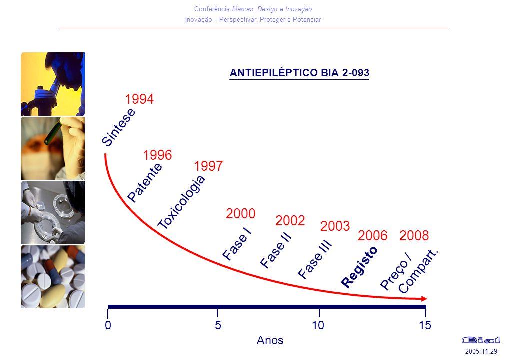 Conferência Marcas, Design e Inovação Inovação – Perspectivar, Proteger e Potenciar 2005.11.29 1997 2000 2002 1994 Toxicologia Fase I Fase II Fase III Registo Patente Síntese 1996 2003 Anos 0 5 10 15 2006 ANTIEPILÉPTICO BIA 2-093 Preço / Compart.